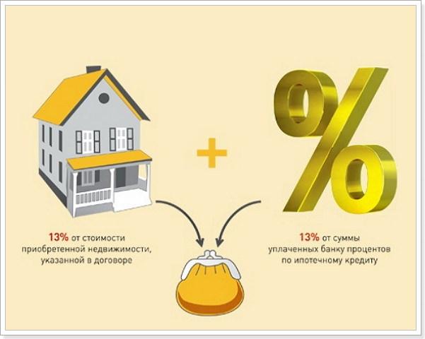 Налоговый вычет при ипотеке на семью
