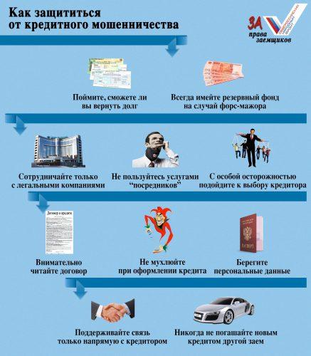 Проект За права заемщика: финансовая защита и законы