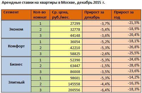 Договор на снять квартиру в Москве