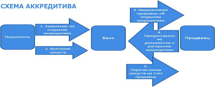 Изображение - Понятие, виды, процедура оформления аккредитива при покупке квартиры blobid1543863388303