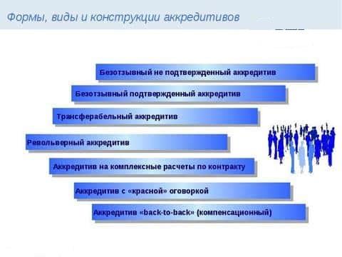 Изображение - Понятие, виды, процедура оформления аккредитива при покупке квартиры blobid1543863452964