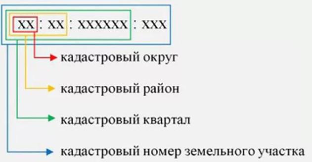 Изображение - В чем разница между кадастровым и условным номерами blobid1554075566147